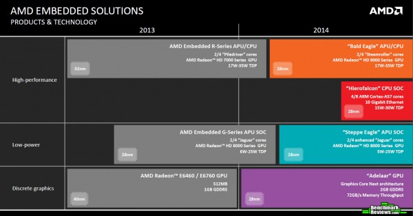 AMD Details Embedded Product Roadmap 2014