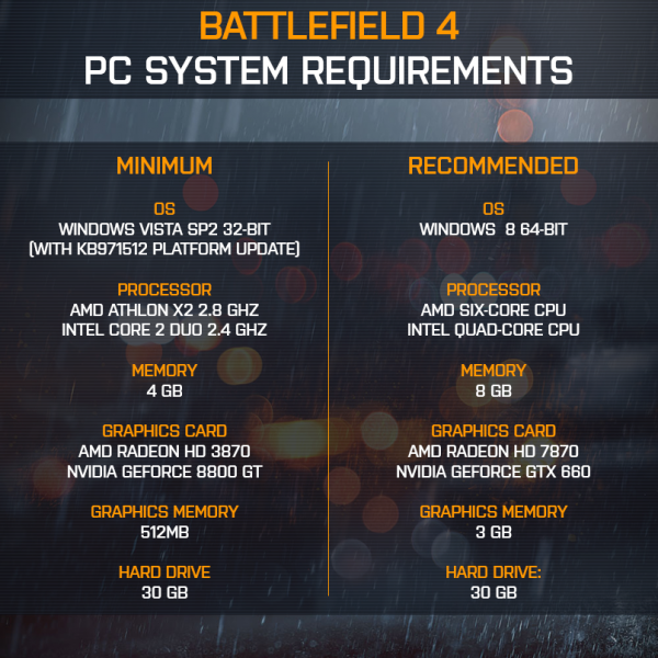 Battlefield 4 PC System Hardware Requirements