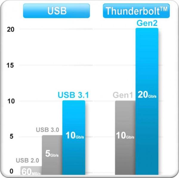 USB-3.1-vs-Intel-Thunderbolt