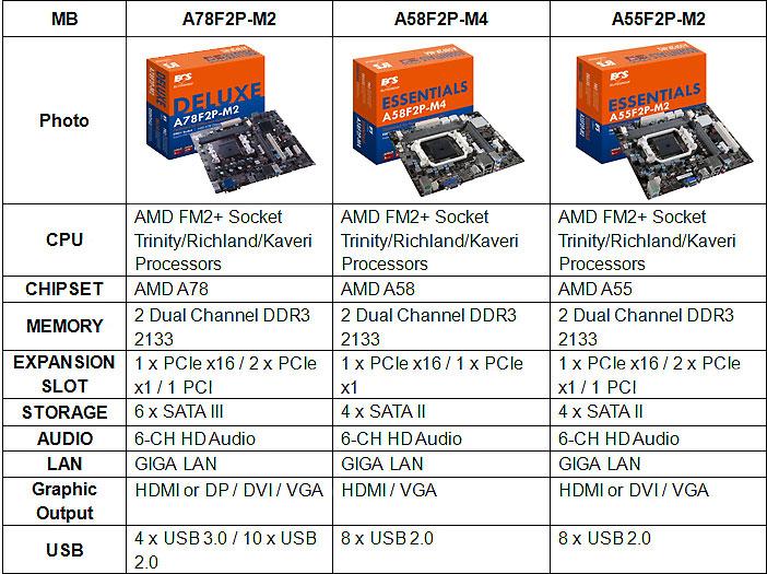ECS A78F2P-M2, A58F2P-M4, and A55F2P-M2 AMD FM2+ Platform