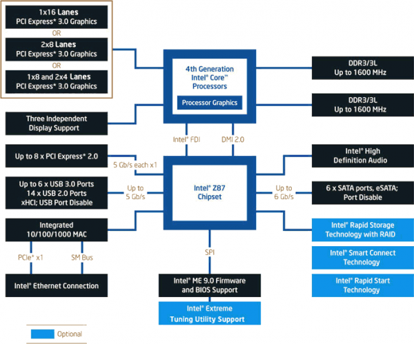 Intel Z87 Chipset Diagram