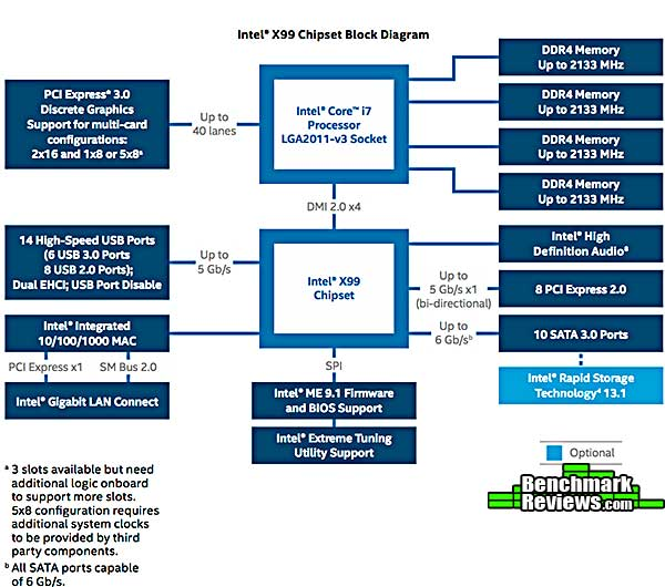 DIAGRAM] Block Diagram For The X99 Chipset FULL Version HD Quality X99  Chipset - WIRINGEVOLUTION.AUBE-SIAE.FRaube-siae.fr