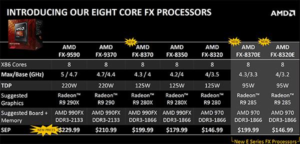 AMD_FX_Lineup