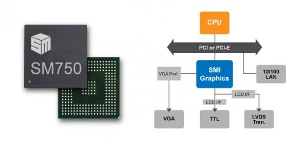 Silicon Motion Osprey Visual IoT Platform Announced