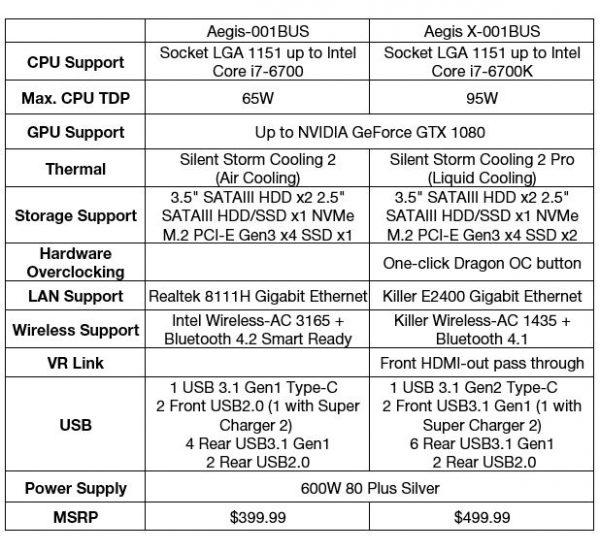 MSI AEGIS and AEGIS X Gaming Desktop PC Launched