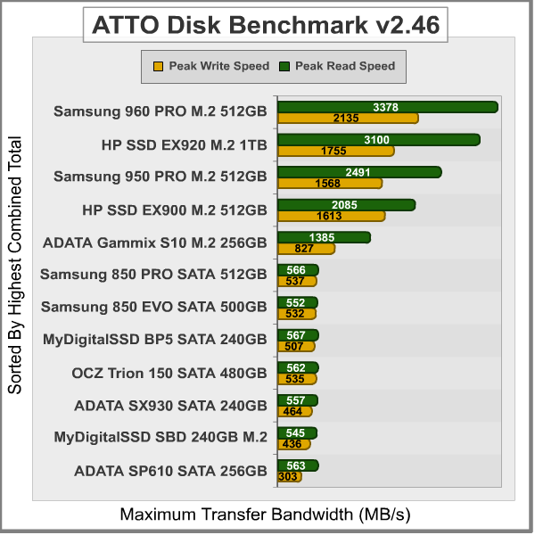 HP SSD EX920 M 2 Solid State Drive Review By Olin Coles