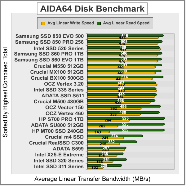 Samsung SSD 860 EVO 1TB Solid State Drive Review By Olin Coles