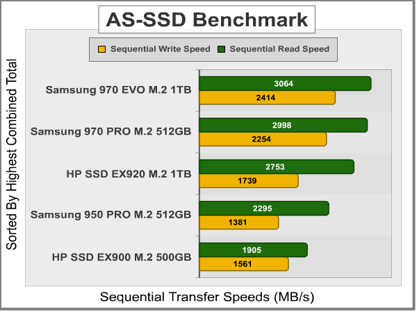 Samsung SSD 970 PRO M 2 NVMe Solid State Drive Review
