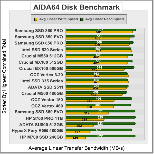 AIDA64-Disk-Benchmark_Results