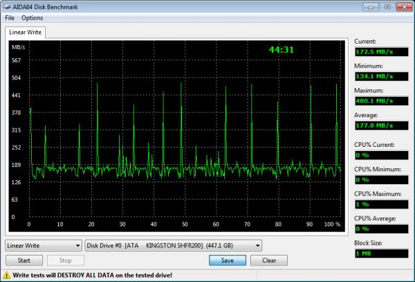 Kingston HyperX Fury RGB 480GB SSD AIDA64 Linear Write Results